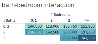 Bathroom-Bedroom interaction