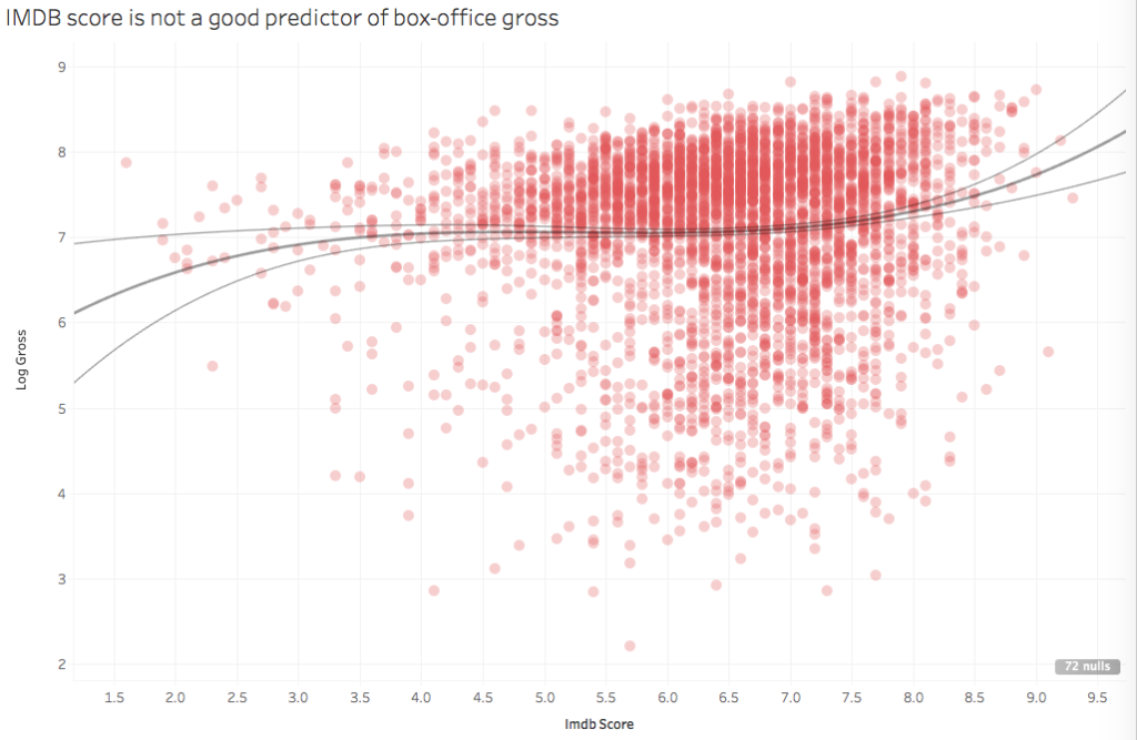 IMDB rating is a poor predictor of box-office gross